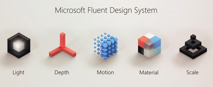 Fluid design system GUI